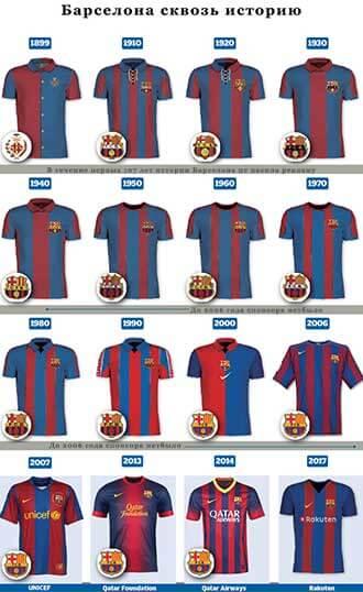 История формы ФК Барселона